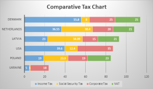 Comparative Tax Chart